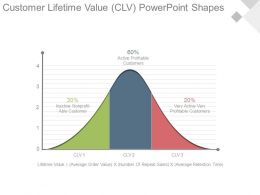 Customer Lifetime Value Clv Powerpoint Shapes