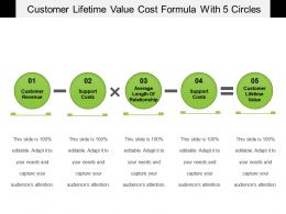 Customer Lifetime Value Cost Formula With 5 Circles