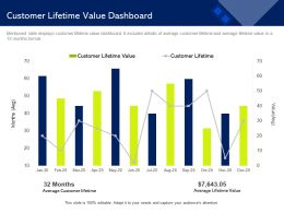 Customer Lifetime Value Dashboard Month M1476 Ppt Powerpoint Presentation Professional Pictures