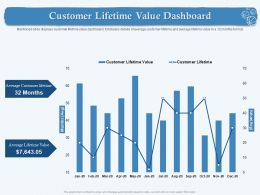 Customer Lifetime Value Dashboard Months Avg Ppt Powerpoint Presentation Pictures Example File