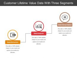 Customer Lifetime Value Data With Three Segments