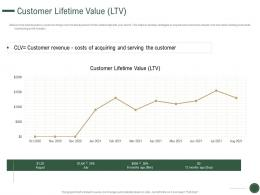 Customer Lifetime Value Ltv How To Drive Revenue With Customer Journey Analytics Ppt Grid
