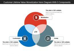 Customer Lifetime Value Monetization Venn Diagram With 3 Components