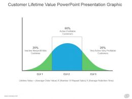 Customer Lifetime Value Powerpoint Presentation Graphic