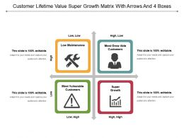 Customer Lifetime Value Super Growth Matrix With Arrows And 4 Boxes