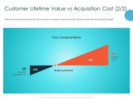 Customer Lifetime Value Vs Acquisition Cost M964 Ppt Powerpoint Presentation Professional Graphics Design