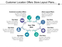 Customer Location Offers Store Layout Plans Customer Mobile Device