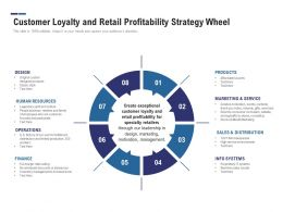 Customer Loyalty And Retail Profitability Strategy Wheel