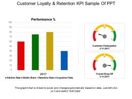 Customer Loyalty And Retention Kpi Sample Of Ppt