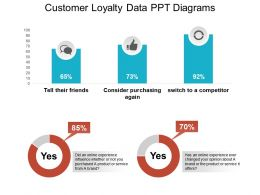 Customer Loyalty Data Ppt Diagrams