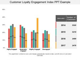 Customer Loyalty Engagement Index Ppt Example