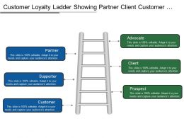 Customer Loyalty Ladder Showing Partner Client Customer Supporter