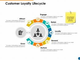 Customer Loyalty Lifecycle Agenda Process Ppt Powerpoint Presentation Show Layouts