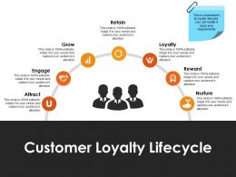 Customer Loyalty Lifecycle Powerpoint Ideas