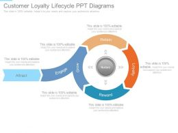 Customer Loyalty Lifecycle Ppt Diagrams