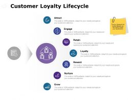 Customer Loyalty Lifecycle Ppt Powerpoint Presentation File Model