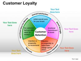 Customer Loyalty Powerpoint Presentation Slides