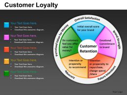 Customer Loyalty Powerpoint Presentation Slides DB