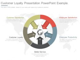 Customer Loyalty Presentation Powerpoint Example