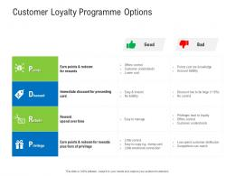 Customer Loyalty Programme Options Retail Industry Assessment Ppt Diagrams