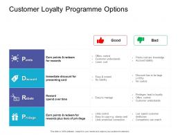 Customer Loyalty Programme Options Retail Sector Overview Ppt Professional Clipart