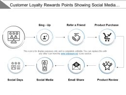 Customer Loyalty Rewards Points Showing Social Media Product View