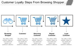 Customer Loyalty Steps From Browsing Shopper Customer
