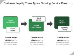Customer Loyalty Three Types Showing Service Brand Spending