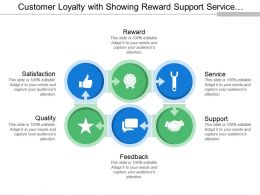Customer Loyalty With Showing Reward Support Service Feedback