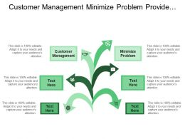 Customer Management Minimize Problem Provide Rapid Response Quality Manager