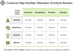 Customer Map Activities Motivation Emotions Barriers
