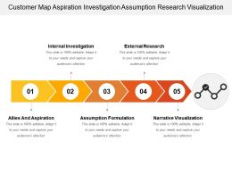 Customer Map Aspiration Investigation Assumption Research Visualization