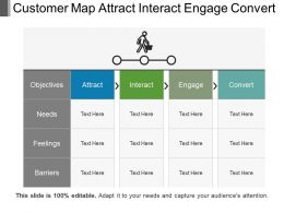 Customer Map Attract Interact Engage Convert