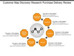 Customer Map Discovery Research Purchase Delivery Review