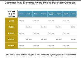 Customer Map Elements Aware Pricing Purchase Complaint