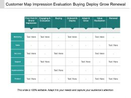 Customer Map Impression Evaluation Buying Deploy Grow Renewal