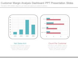 Customer Margin Analysis Dashboard Ppt Presentation Slides