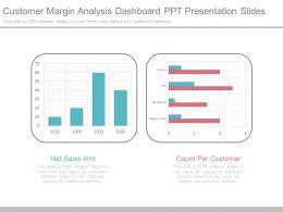 Customer Margin Analysis Dashboard Ppt Presentation Slides