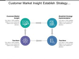 Customer Market Insight Establish Strategy Implementation Customer Complaints Enquiries