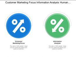 Customer Marketing Focus Information Analysis Human Resources Focus