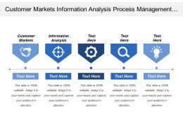 Customer Markets Information Analysis Process Management Business Results