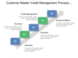 Customer Master Credit Management Process Management Printed Invoice Generated