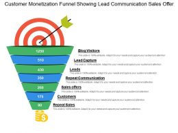 Customer Monetization Funnel Showing Lead Communication Sales Offer