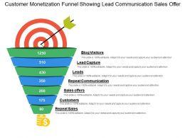 Customer Monetization Funnel Showing Lead Communication Sales Offer