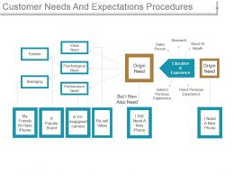 Customer Needs And Expectations Procedures Powerpoint Presentation