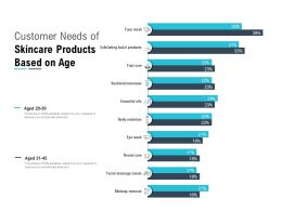 Customer Needs Of Skincare Products Based On Age
