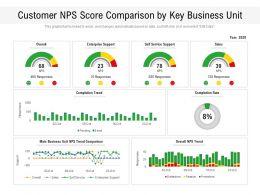 Customer NPS Score Comparison By Key Business Unit