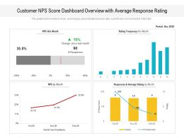 Customer NPS Score Dashboard Overview With Average Response Rating