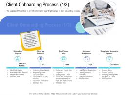 Customer Onboarding Process Client Onboarding Process Operations Ppt Download