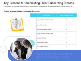 Customer Onboarding Process Key Reasons Automating Client Onboarding Process Ppt Clipart